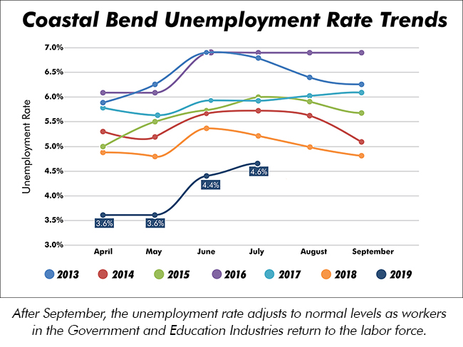 After September, the unemployment rate adjusts to normal levels as workers in the Government and Education Industries return to the labor force.