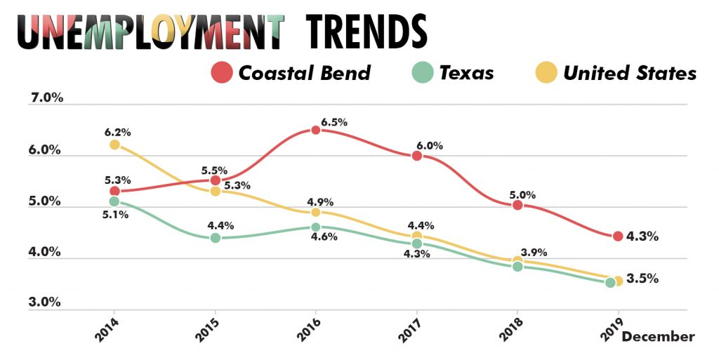 Unemployment Trends - December 2019 - 4.3% in the Coastal Bend, 3.5% in Texas and the United States