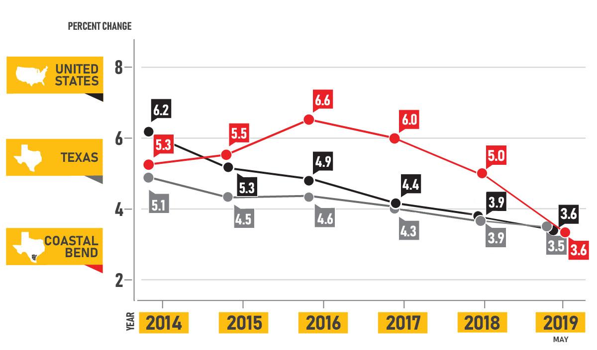 May 2019 Labor Market Intelligence Chart