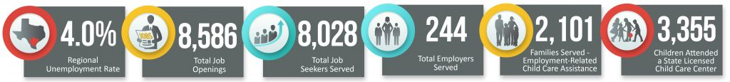 Regional Unemployment is 4.0%. There are 8,586 Total Job Openings. There are 8,028 Total Job Seekers Served. There are 244 Total Employers Served. There were 2,101 Families Served and 3,355 Children that attended a state licensed child care center.