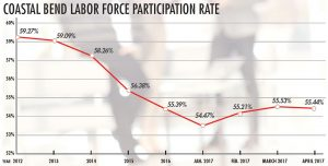 Chart showing Participation rate