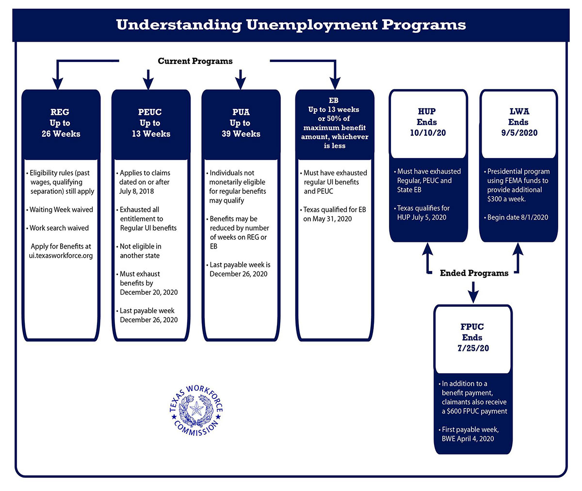 Understanding Unemployment Programs